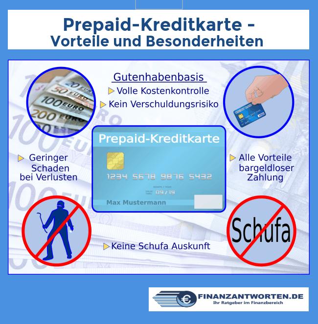Infografik zu den Vorteilen einer Kreditkarte ohne Schufa